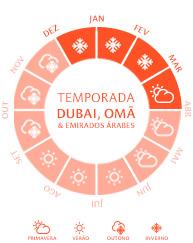 Temporada Dubai, Omã e Emirados Árabes